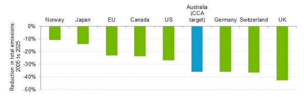 Comparison of percentage change in national emissions, 2005 to 2025 (Source: Climate Change Authority)