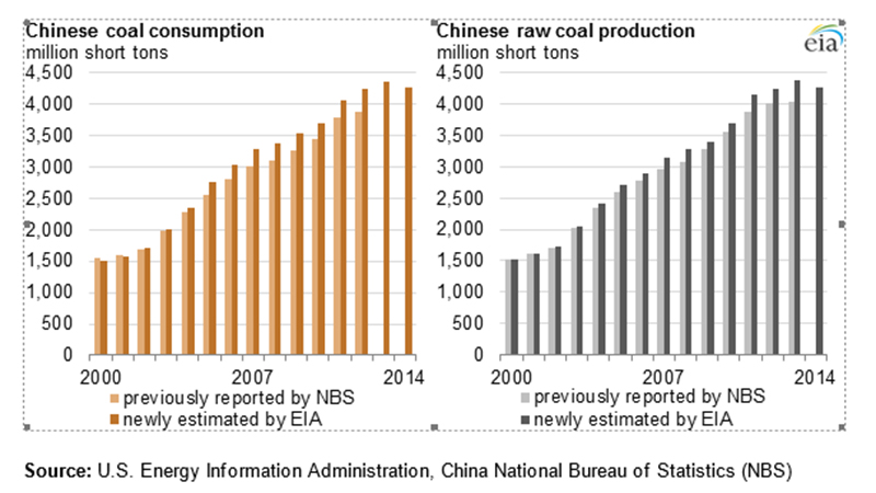 Energy-content-based coal consumption from 2000 to 2013 is up to 14% higher than previously reported, while coal production is up to 7% higher. (credit: EIA)