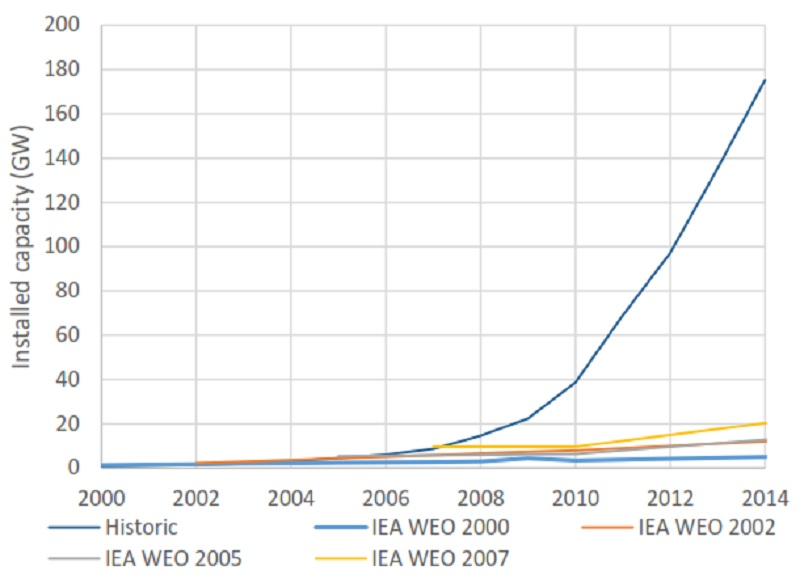 Solar power installations exceeded all forecasts by the International Energy Agency