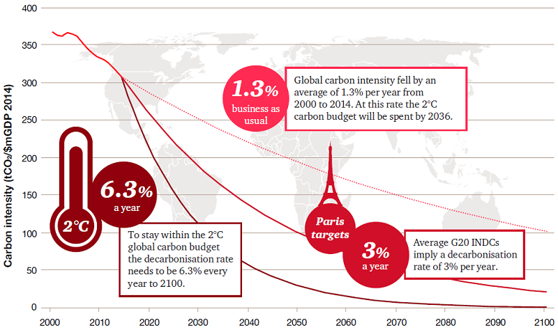 Analysis by PwC shows how decarbonisation needs to accelerate to hold warming to 2C