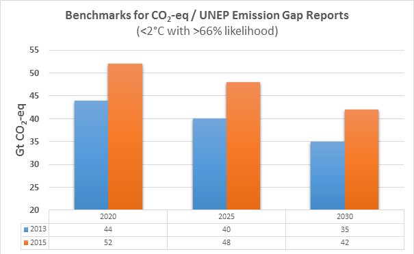 Since 2013, UNEP has increased by 20% the level of emissions it says is compatible with 2C