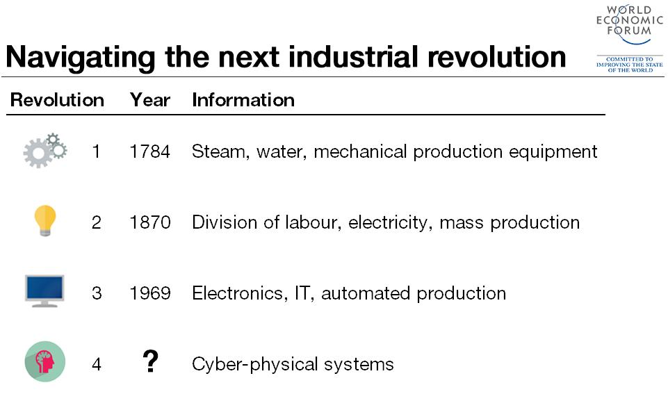 4th-industrial-revolution1