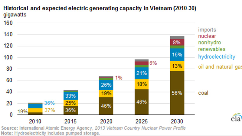 EIA_Vietnam_stats_800