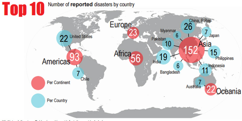 UNISDR disasters