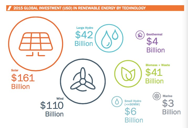 (Graphic: Clean Energy Canada)