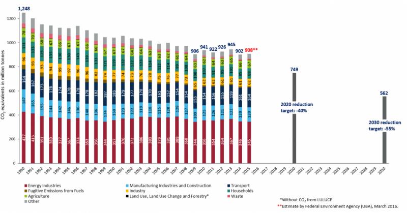 17032016-co2-emissions-1990-2015-sector-2016-new-uba-figures