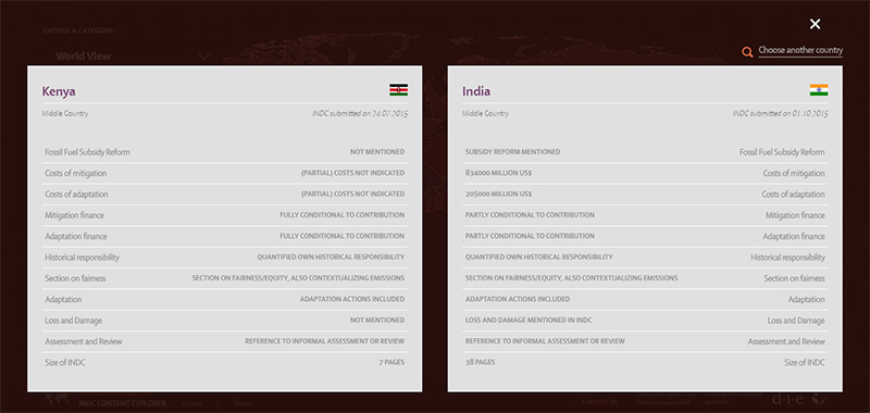 India and Kenya's INDCs offer a useful sense of differing priorities among developing countries