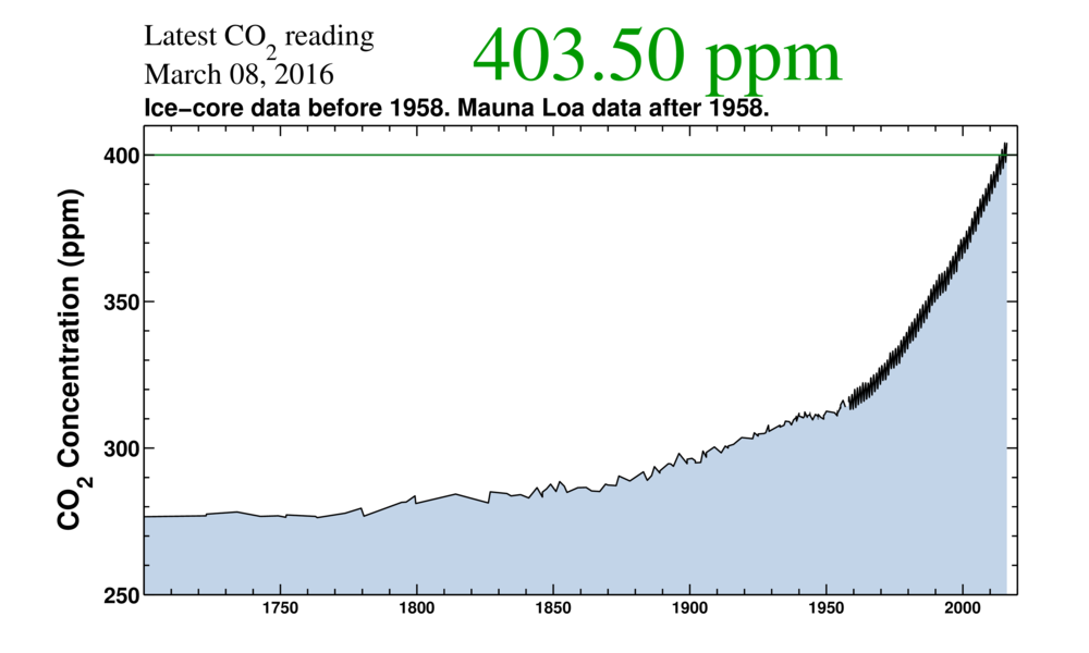 The Keeling curve (credit: Scripps Institution of Oceanography)