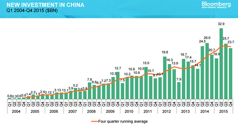 BBG_China_investment_800
