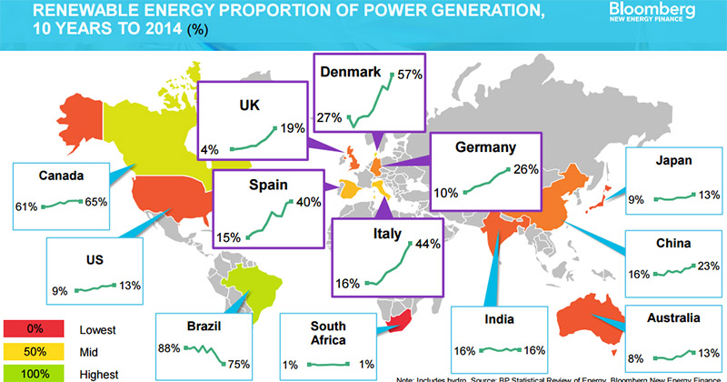 BBG_energy_share_800