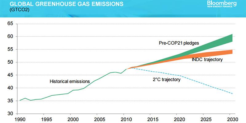 BBG_global_emissions_800