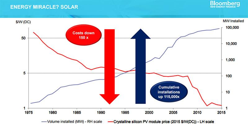 BBG_solar_energy_800