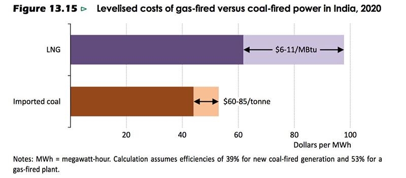 India-coal-generation-cost_800