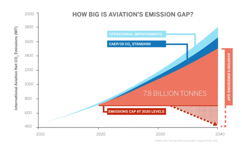 """Flightpath 1.5 highlights the carbon cuts needed to meet aviation goals (Source: ICAO. """"Overview of Environmental Work."""" Singapore GLADs, 2015)"""