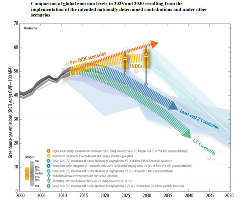 UNFCCC: Comparison of global emission levels in 2025 and 2030 resulting from the implementation of the intended nationally determined contributions and under other scenarios