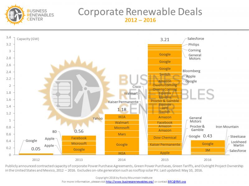BRC_Deal_Chart_v20160510_wm