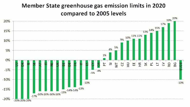 National contributions towards the EU 2020 emissions target (Source: European Commission)