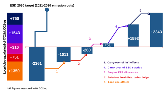 ESD-Carbon-Budget-Infographic-Final