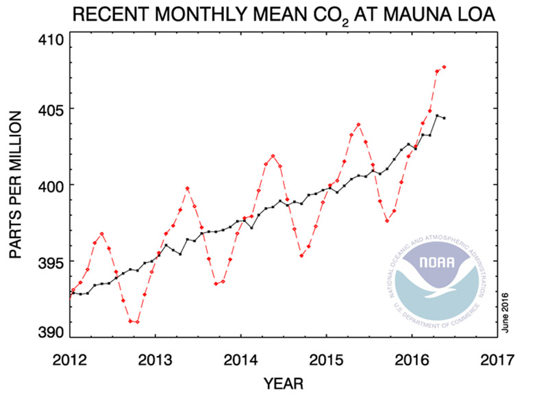 Monthly mean carbon dioxide measured at Mauna Loa Observatory, Hawaii (Pic: NOAA)