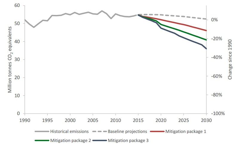 Potential domestic policies will not deliver a 40% emissions cut, let alone 100% (Source: Norwegian Environment Agency)