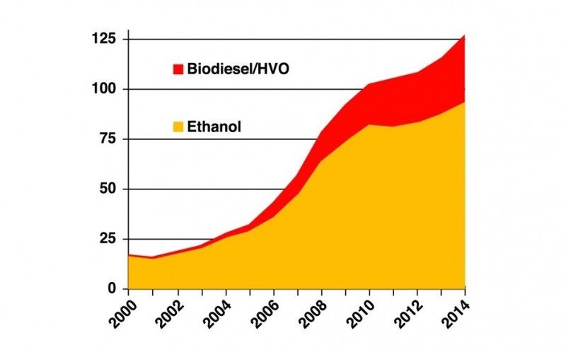 Global biofuel consumption - chart by Kline et al based on data from US Energy Information Administration and REN21