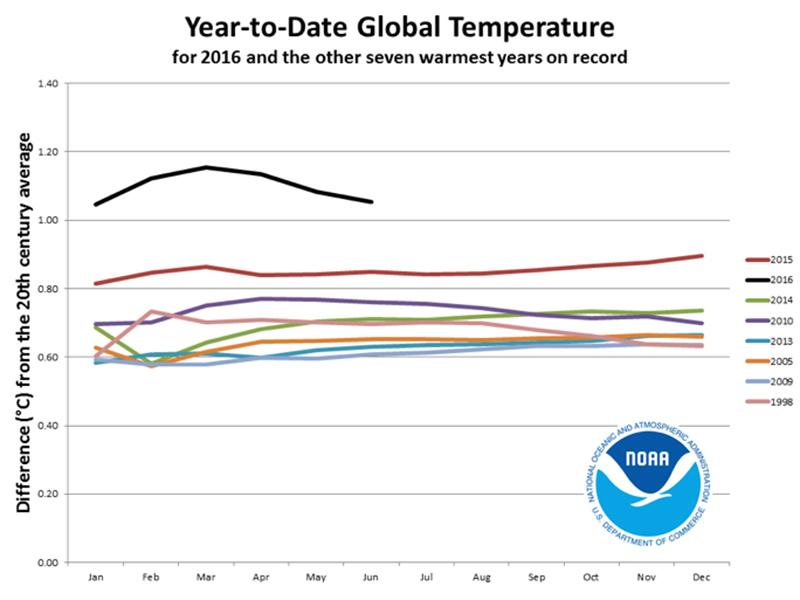 NOAA_temperatures_800