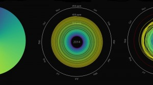 Spiral-tastic: Climate change in three animations