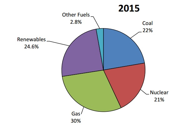 UK electricity generation by fuel (Source: DUKES)