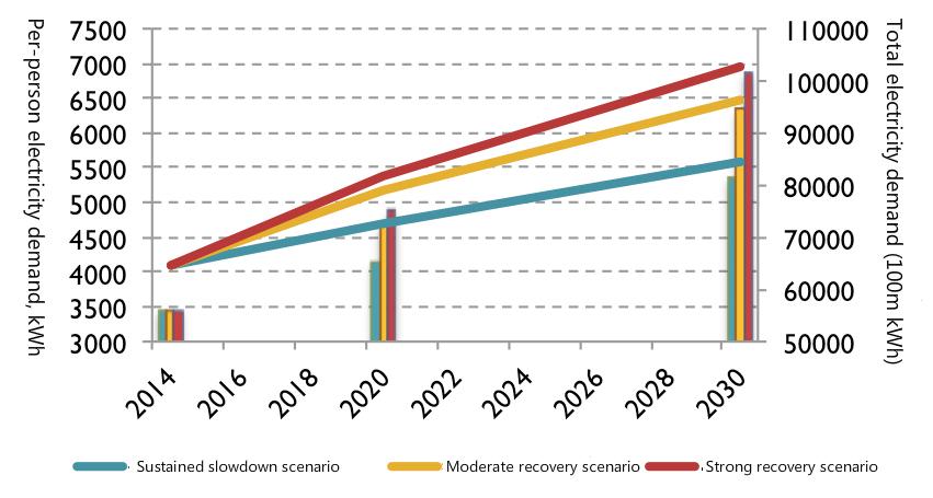 (Fig 1: Future electricity demand scenarios)