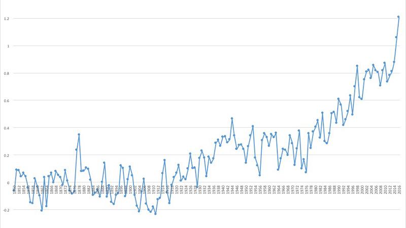 (Graph: GWG Energy)