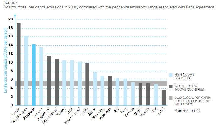G20 countries per capita emissions in 2030