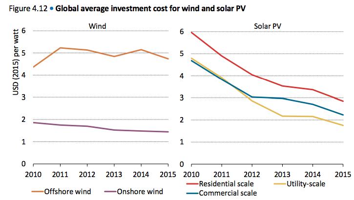 Decline in renewable energy costs 2010-2015. Source: IEA