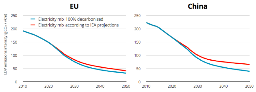 The emissions gains won by electric vehicles will be undermined unless the electricity sector is decarbonised. Source: CAT