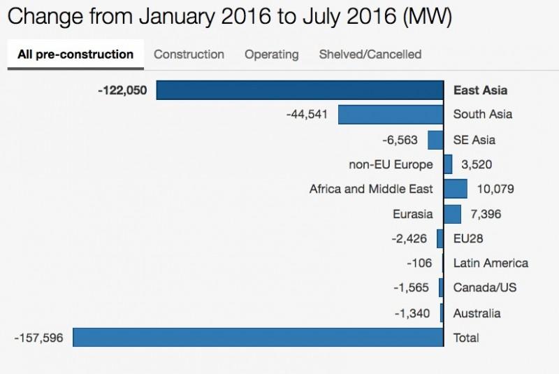 (Source: Coal Swarm, Global Coal Plant Tracker)