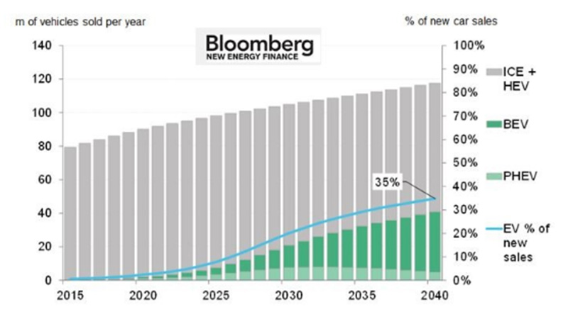 (Pic: Bloomberg New Energy Finance)