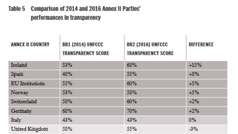 Ireland tops the league table for the most transparent climate finance filings (Pic: Adaptation Watch)
