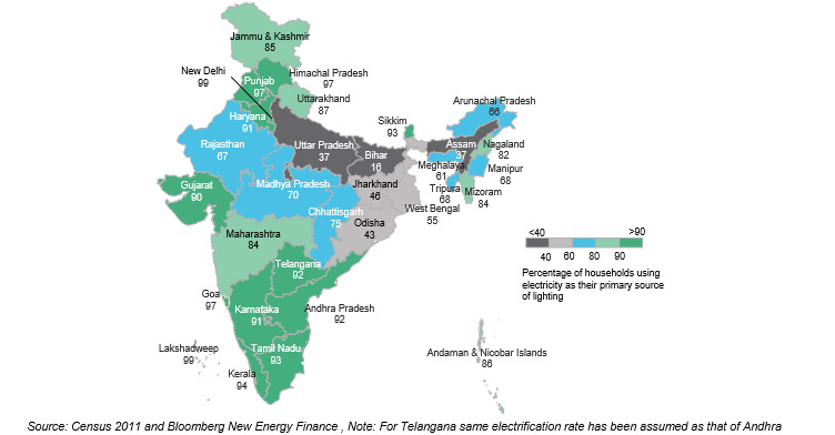 Electrification rate across various Indian states (Source: Census 2011 and Bloomberg New Energy Finance)