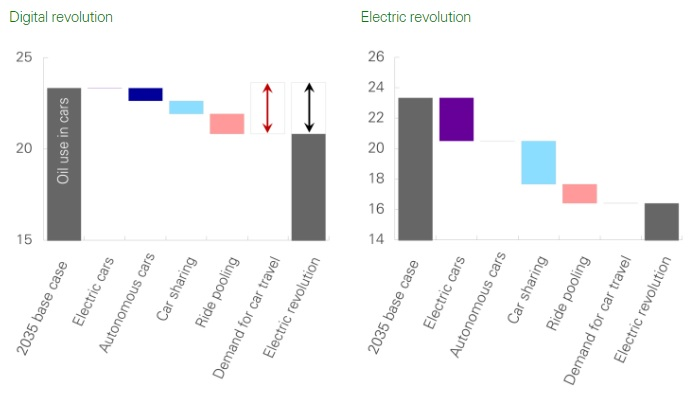Illustrative scenarios show how electric vehicles and related technology could dent oil demand in 2035 (Source: BP Energy Outlook 2017)
