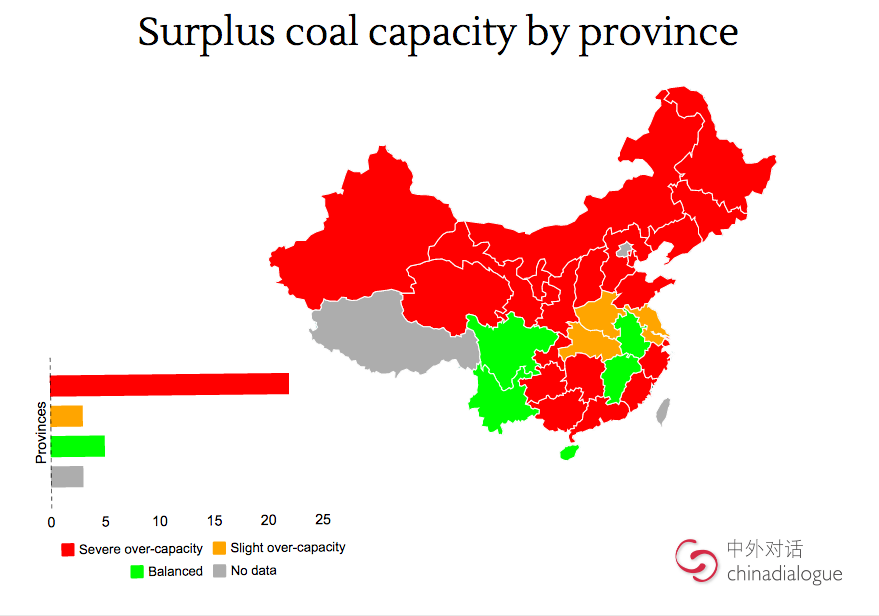 China coal overcapacity