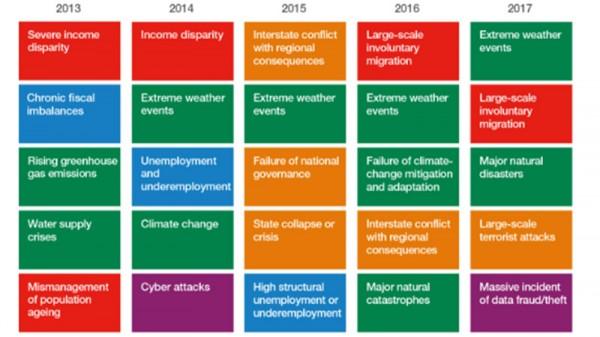 WEF: environment dominates threats to global economy