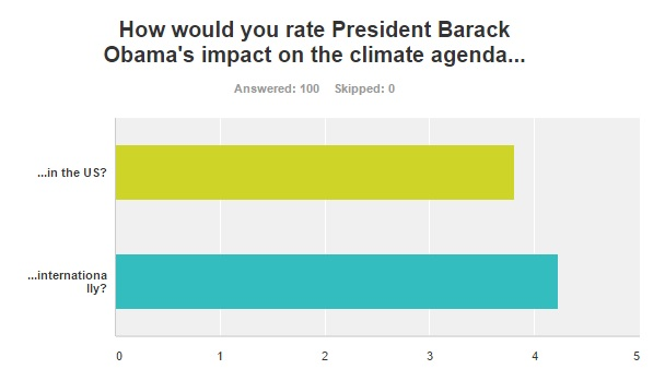 We asked you to rate Obama on a scale from 1=very negative to 5=very positive