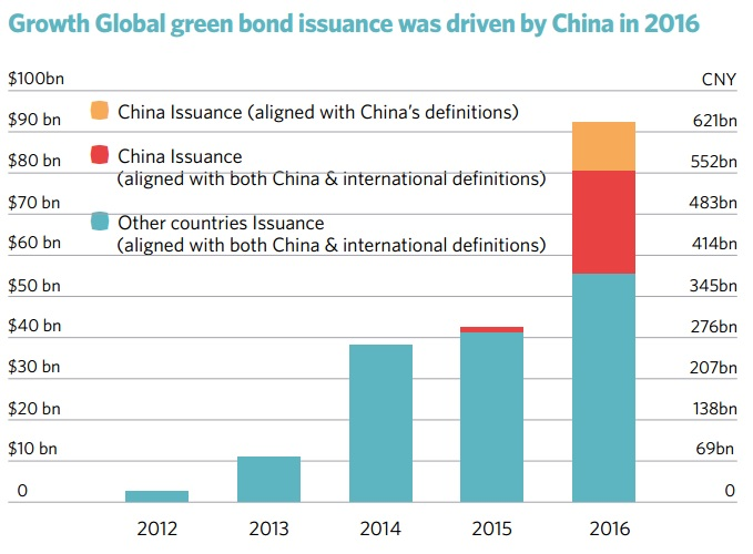Source: China Green Bond Market 2016 report by Climate Bonds Initiative and