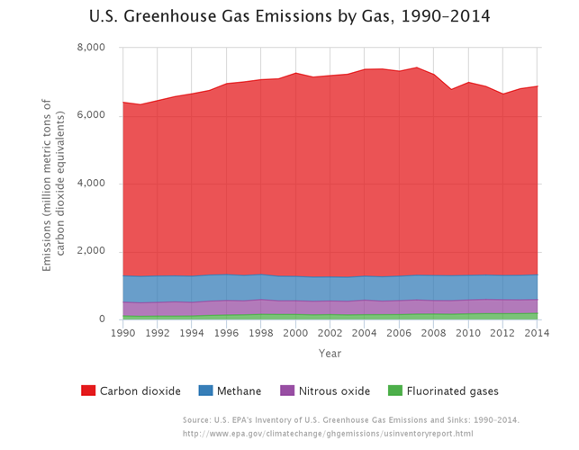 In the first six years of Barack Obama's presidency, total greenhouse gas emission fell by 5% (Source: Environmental Protection Agency)